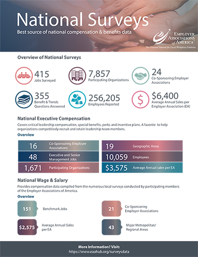 EAA National Surveys Flyer